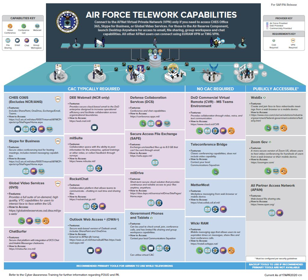 Air Force Telework Capabilities infograph