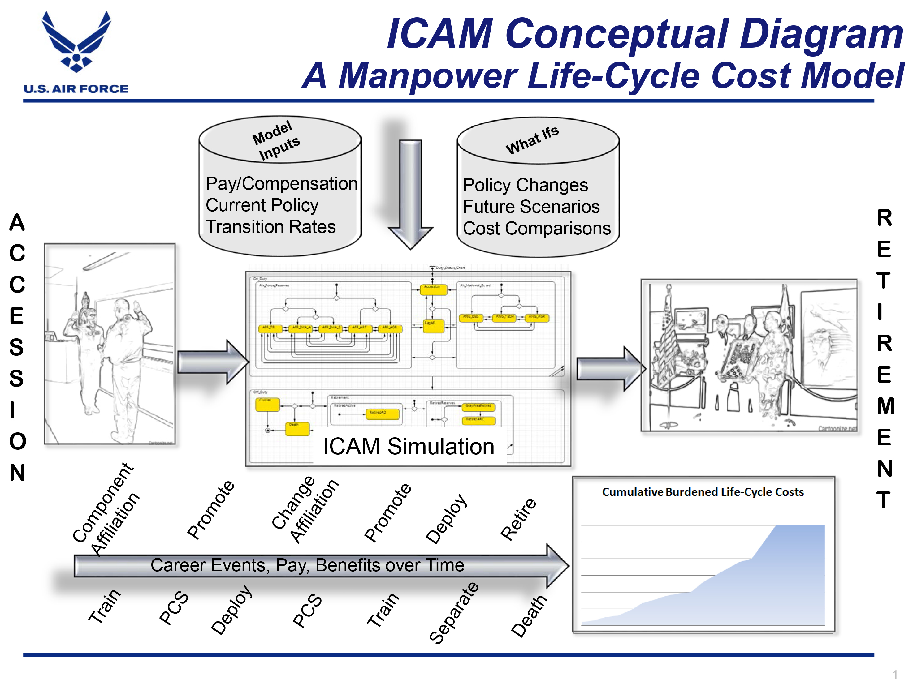 ICAM Conceptual Design of a manpower lyfe-cycle cost model